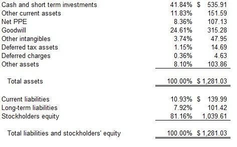 proforma balance sheet template .