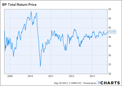 BP Total Return Price Chart