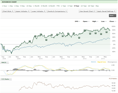 Chart from TD Waterhouse trading platform