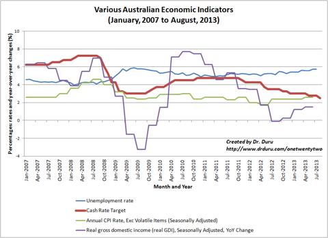 Various Australian Economic Indicators (January, 2007 to August, 2013)
