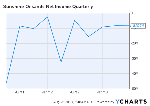SUO Net Income Quarterly Chart