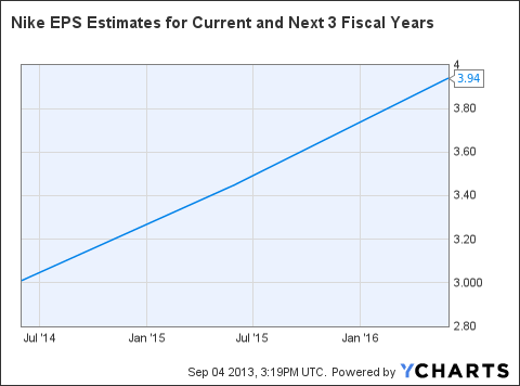 NKE EPS Estimates for Current and Next 3 Fiscal Years Chart
