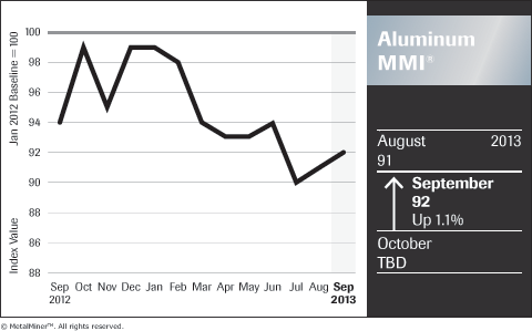 chart of historical aluminum prices trends september 2013