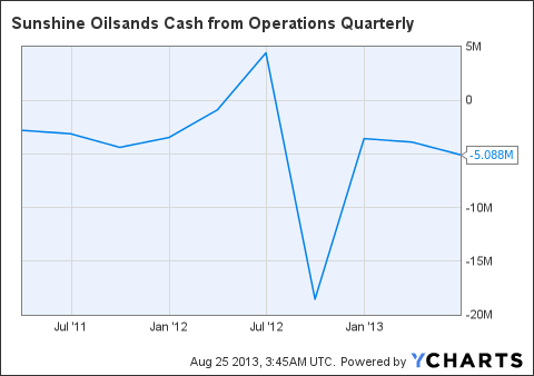 SUO Cash from Operations Quarterly Chart