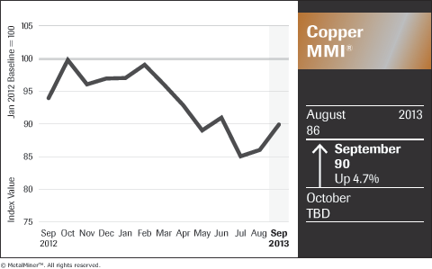 chart of historical copper prices trends september 2013