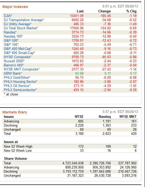 2013 September – Daily Financial Report