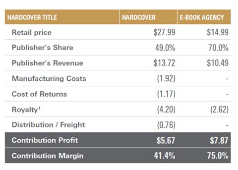 Unit economics of hardcover vs e-book