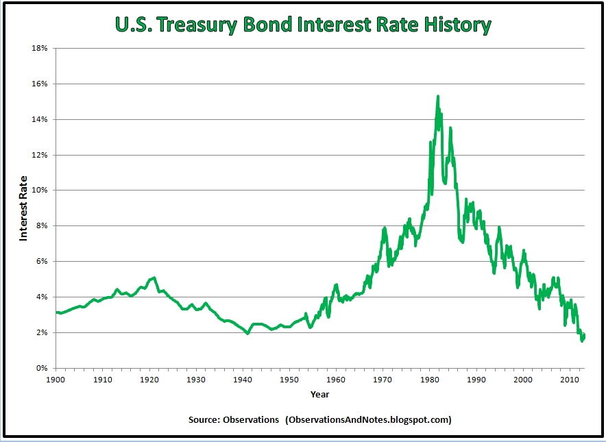 US Bond Market Essay
