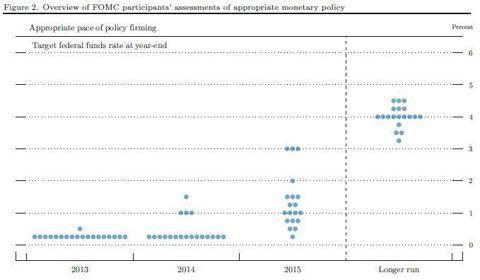 Fed Participants Assessments