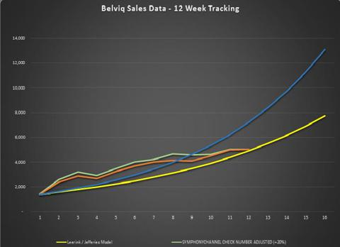 Belviq Prescription Sales - 16 Week Chart