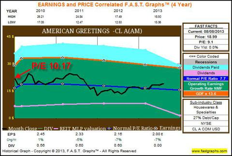 AM 4yr FAST Graphs showing beginning P/E and no growth