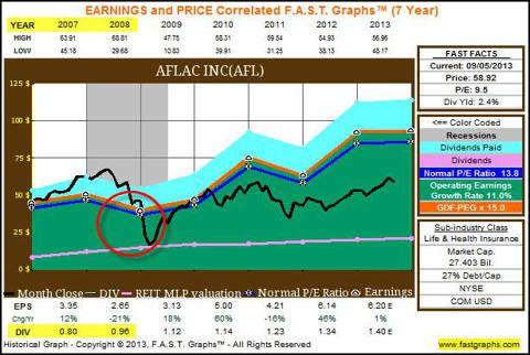 AFL 7yr FAST Graphs showing irrational behavior
