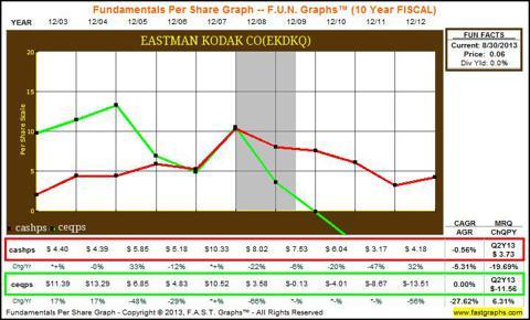 EK 10yr FUN Graphs show declines