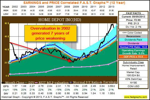 HD 12yr FAST Graphs showing price declines from overvaluation
