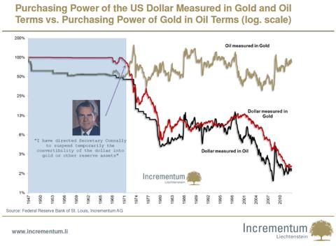 Gold Purchasing Power