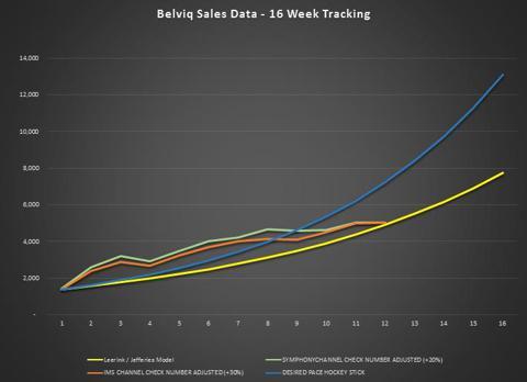 Belviq Sales