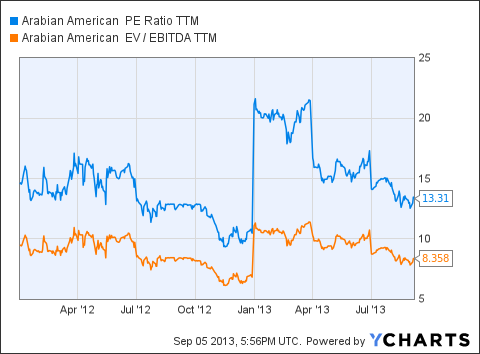 ARSD PE Ratio TTM Chart