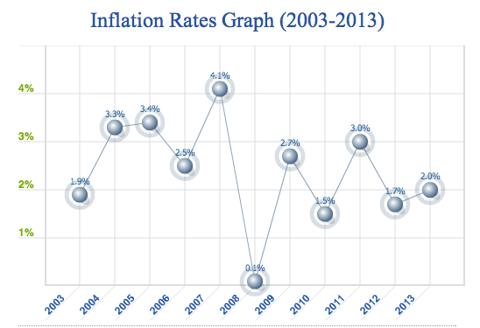 Credit: USA Inflation Calculator