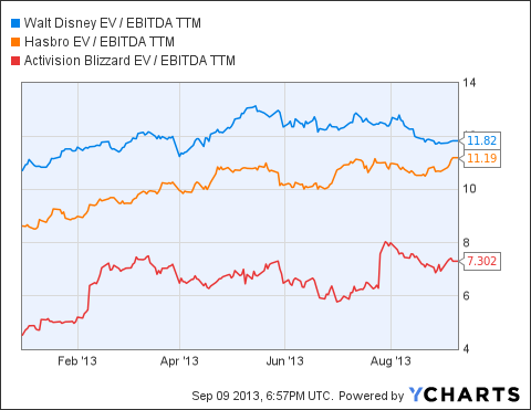DIS EV / EBITDA TTM Chart