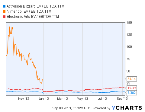 ATVI EV / EBITDA TTM Chart