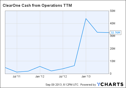 CLRO Cash from Operations TTM Chart