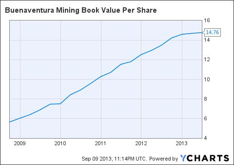 BVN Book Value Per Share Chart