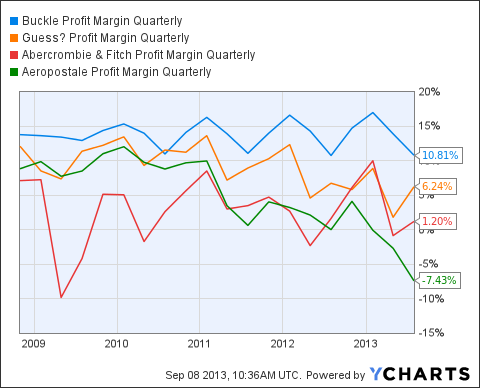 BKE Profit Margin Quarterly Chart