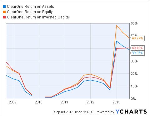 CLRO Return on Assets Chart