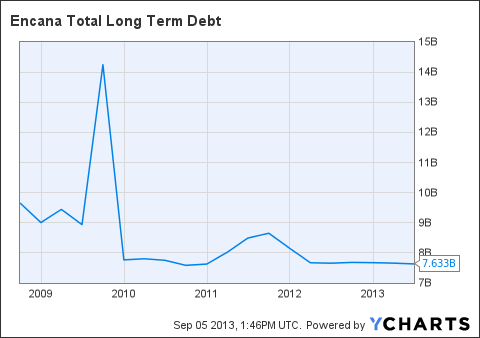 ECA Total Long Term Debt Chart