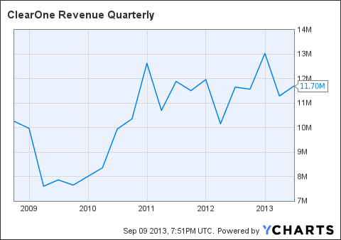CLRO Revenue Quarterly Chart
