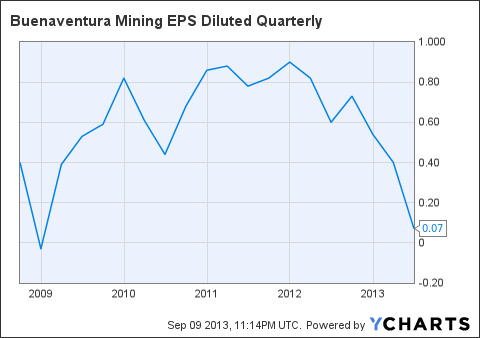 BVN EPS Diluted Quarterly Chart