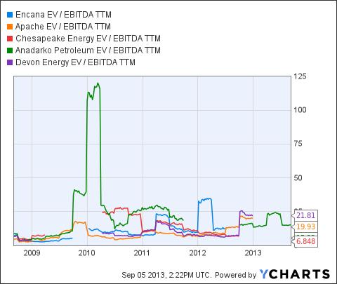 ECA EV / EBITDA TTM Chart