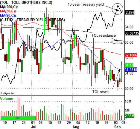 Toll Brothers Stock Chart