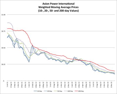 1.1.14 AXPW Price