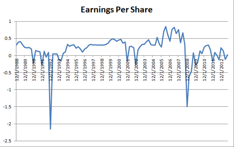 Earnings Per Share over 25 Years