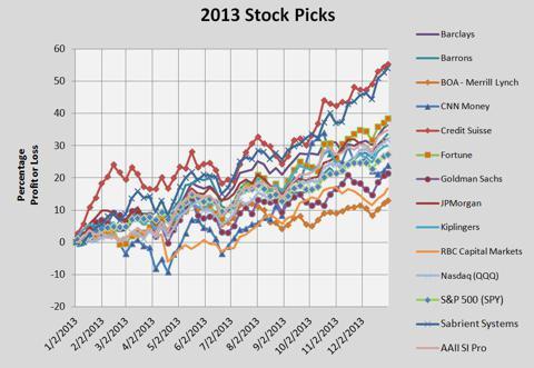2013 Stock Picks Performance Chart