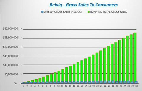Cumulative Belviq Sales