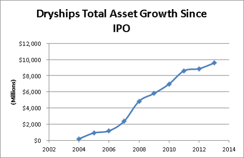 Dryships Total Asset Growth (Millions)