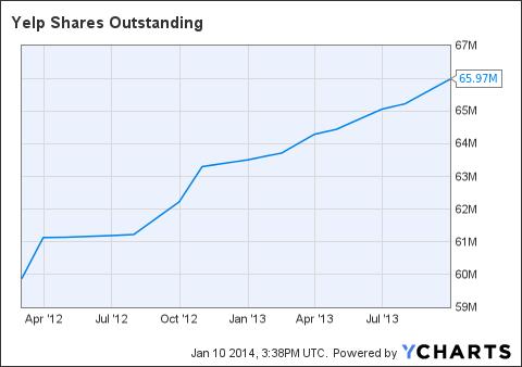 YELP Shares Outstanding Chart