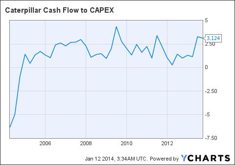 CAT Cash Flow to CAPEX Chart