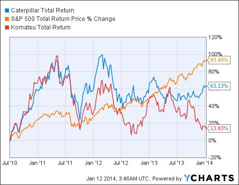 CAT Total Return Price Chart