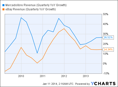 MELI Revenue (Quarterly YoY Growth) Chart