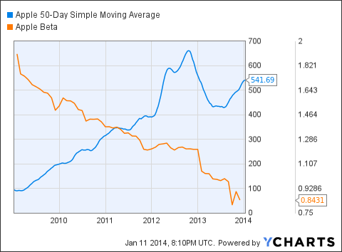 AAPL 50-Day Simple Moving Average Chart
