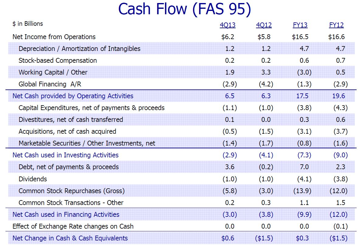First year depreciation for 2014 autos post for Global cash flow analysis template