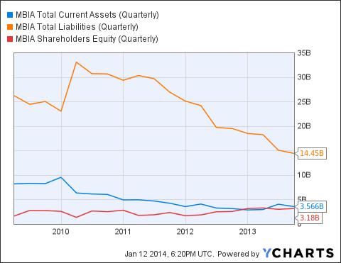 MBI Total Current Assets (Quarterly) Chart