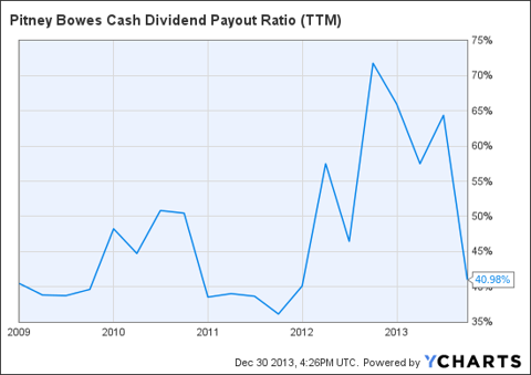 PBI Cash Dividend Payout Ratio (<a href='http://seekingalpha.com/symbol/TTM' title='Tata Motors Limited'>TTM</a>) Chart