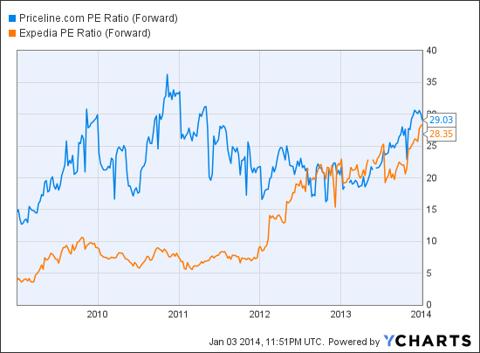 PCLN PE Ratio (Forward) Chart