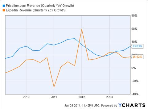 PCLN Revenue (Quarterly YoY Growth) Chart