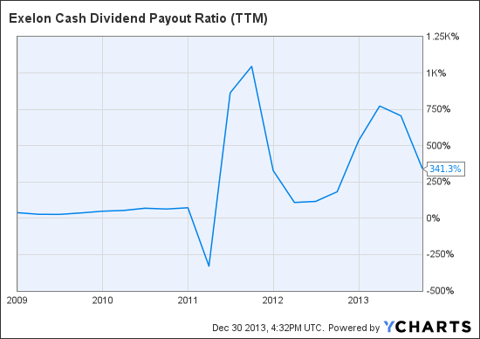 EXC Cash Dividend Payout Ratio (<a href='http://seekingalpha.com/symbol/TTM' title='Tata Motors Limited'>TTM</a>) Chart