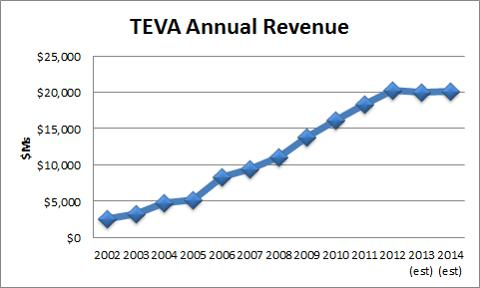 teva cephalon merger Antitrust regulators in the usa are not quite ready to give the green light to teva pharmaceutical industries' proposed $68 billion acquisition of cephalon.